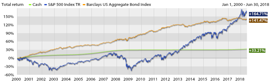 Investment Returns of Stocks Bonds and Cash