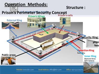 IDS-OPERATION METHODS