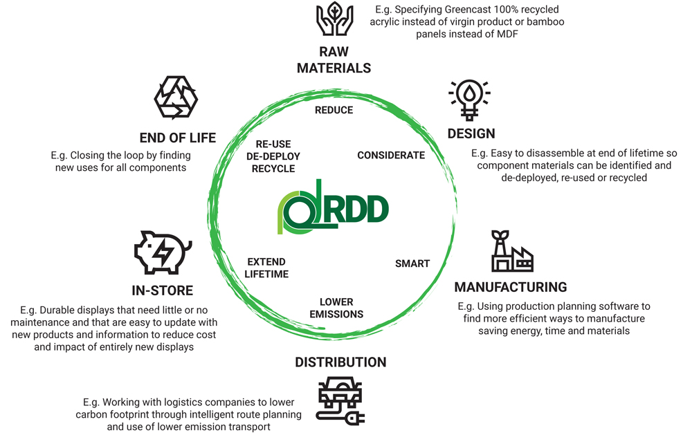 RDD sustainability loop