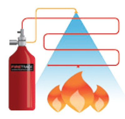 Diagram of a Firetrace fire suppression system
