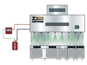 The Zone Defense Restaurant Fire Suppression System