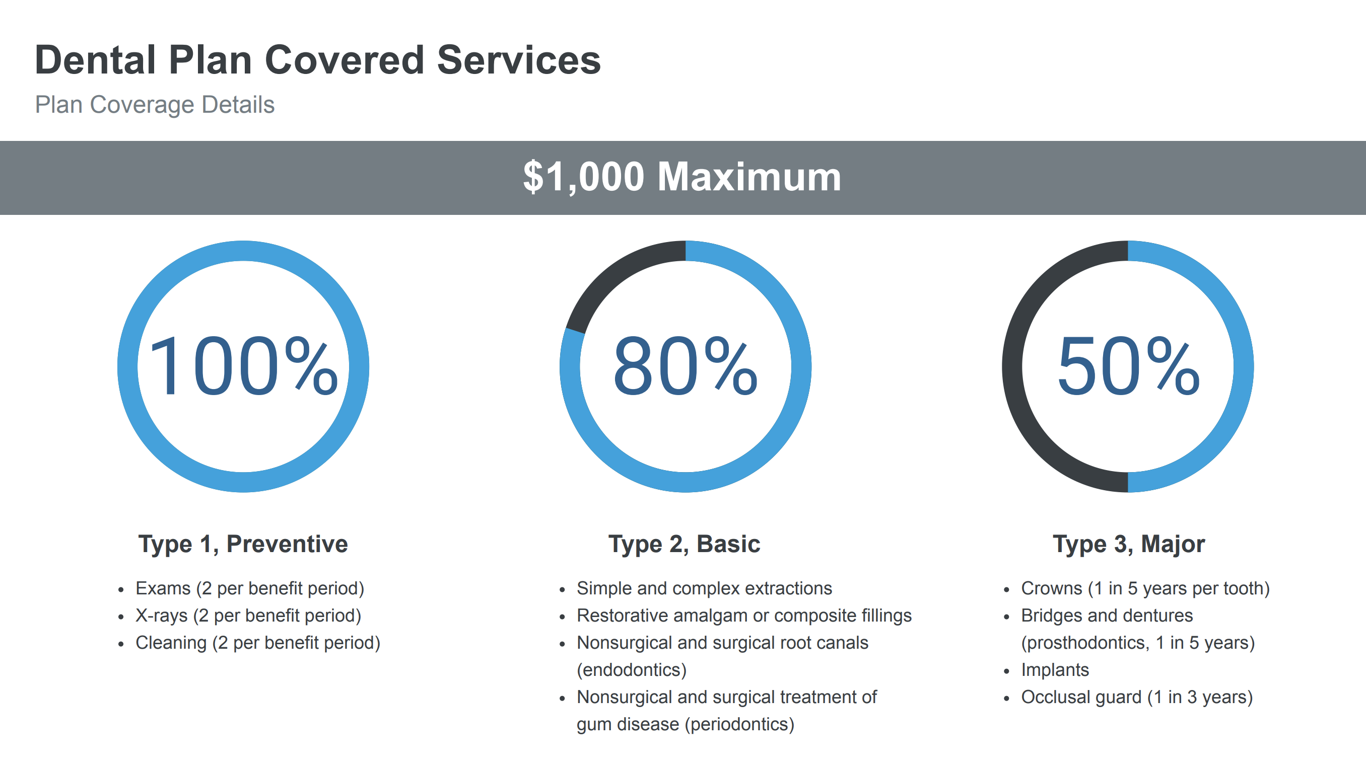 plan covered services