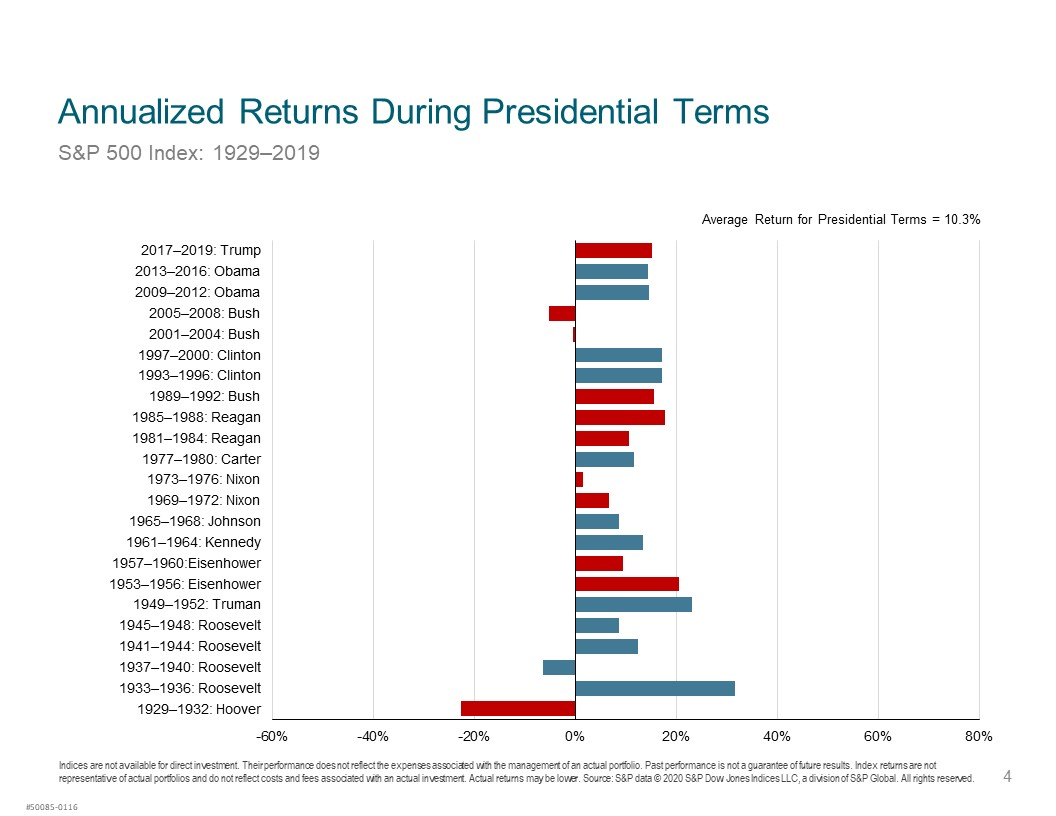 Stock Market Returns During Presidential Terms