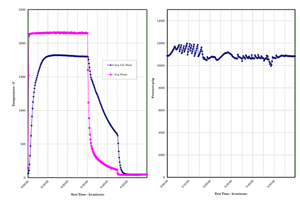 The charts below show the test conditions and successful response of the seal: