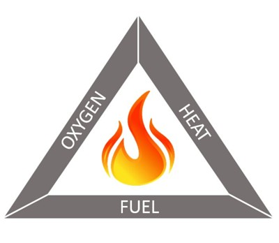 Figure 1. Fire triangle showing fire elements