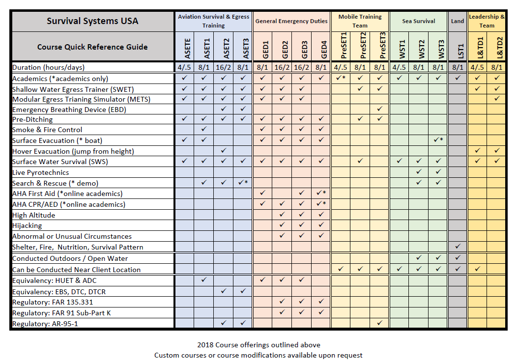 course quick reference guide survival systems usa rh survivalsystemsinc com Water Rescue Logo Water Rescue Logo