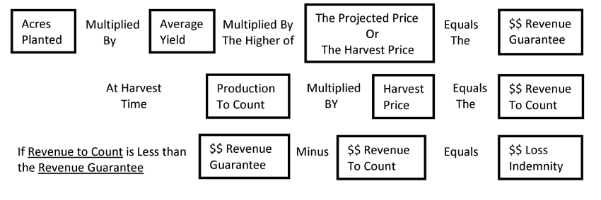 Chart showing formula for loss of revenue